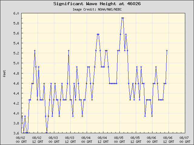 Wave Height at Buoy 46026