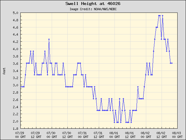 Swell Height at Buoy 46026
