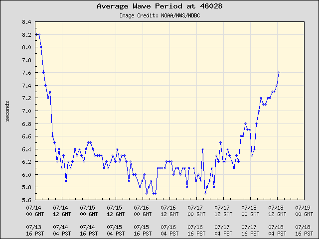 5-day plot - Average Wave Period at 46028