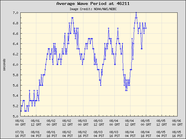 5-day plot - Average Wave Period at 46211