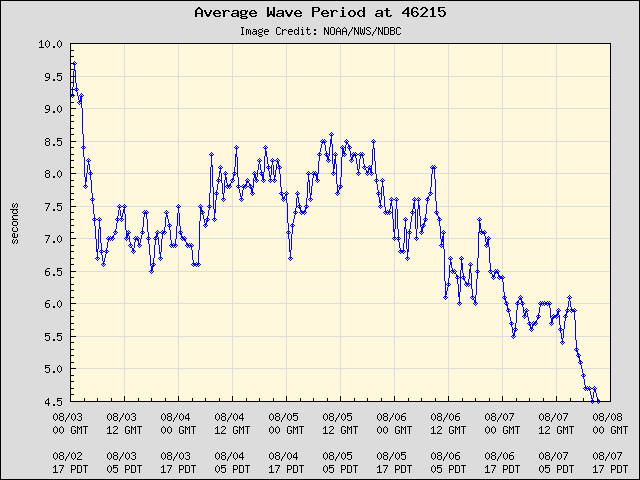 5-day plot - Average Wave Period at 46215