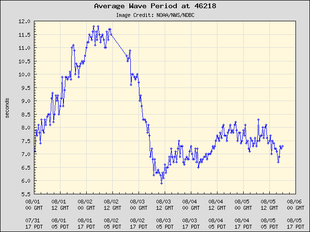 5-day plot - Average Wave Period at 46218