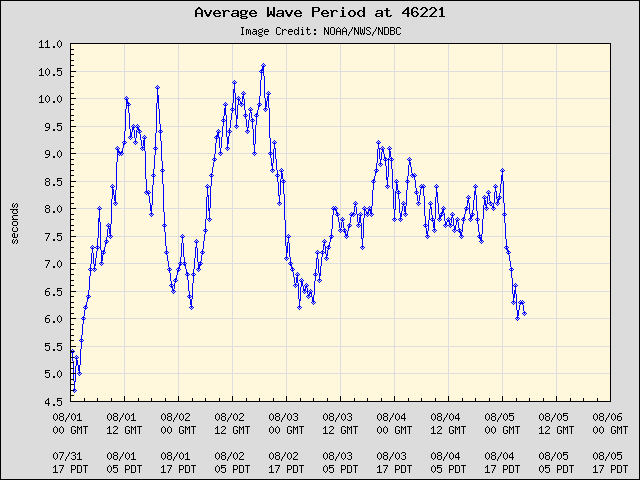 5-day plot - Average Wave Period at 46221