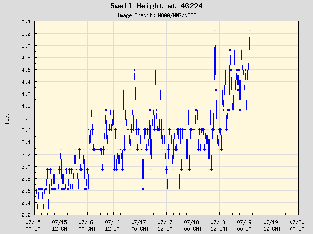 5-day plot - Swell Height at 46224