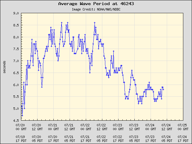 5-day plot - Average Wave Period at 46243