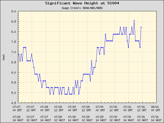 5-day plot - Significant Wave Height at 51004