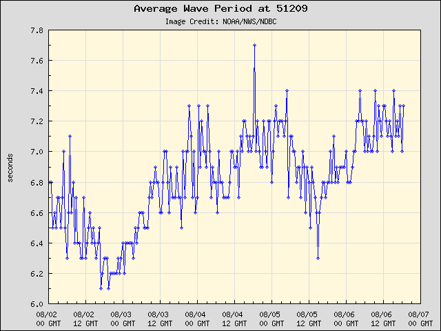 5-day plot - Average Wave Period at 51209