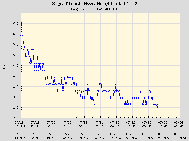 5-day plot - Significant Wave Height at 51212