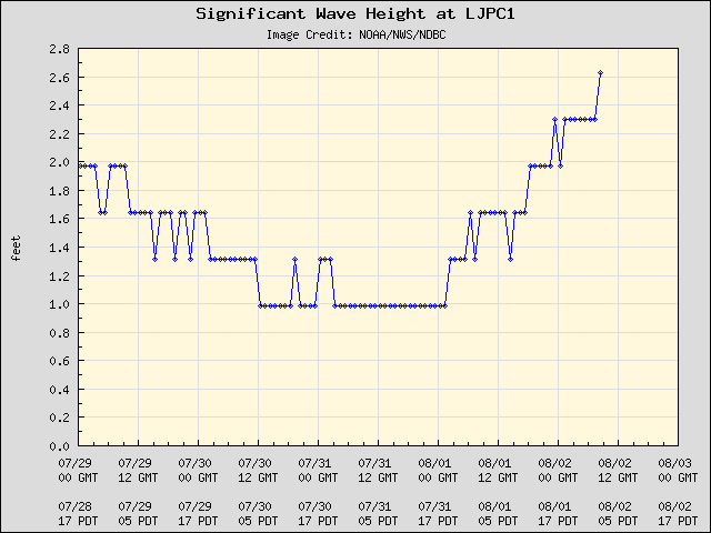 5-day plot - Significant Wave Height at LJPC1