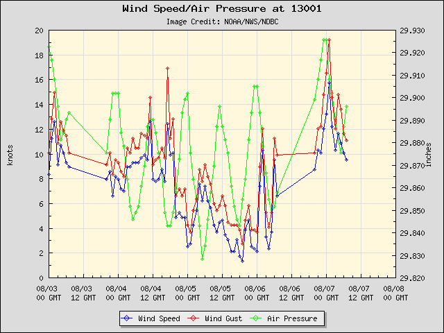 5-day plot - Wind Speed, Wind Gust and Atmospheric Pressure at 13001