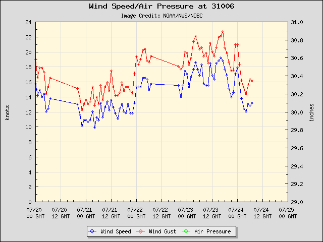 5-day plot - Wind Speed, Wind Gust and Atmospheric Pressure at 31006