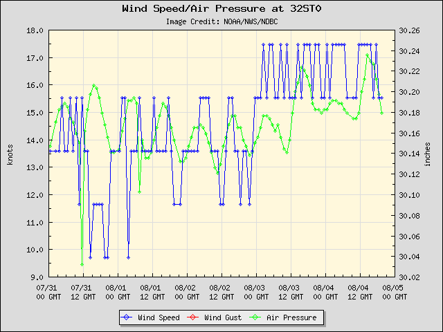 5-day plot - Wind Speed, Wind Gust and Atmospheric Pressure at 32ST0