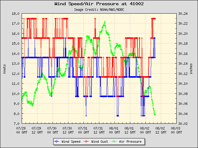 5-day plot - Wind Speed, Wind Gust and Atmospheric Pressure at 41002