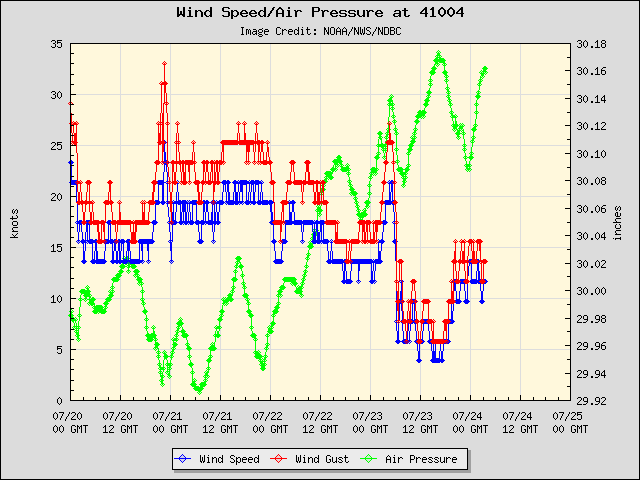 5-day plot - Wind Speed, Wind Gust and Atmospheric Pressure at 41004