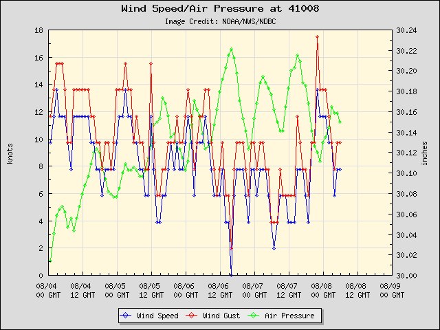 5-day plot - Wind Speed, Wind Gust and Atmospheric Pressure at 41008