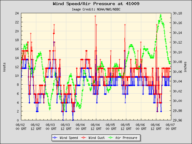 5-day plot - Wind Speed, Wind Gust and Atmospheric Pressure at 41009