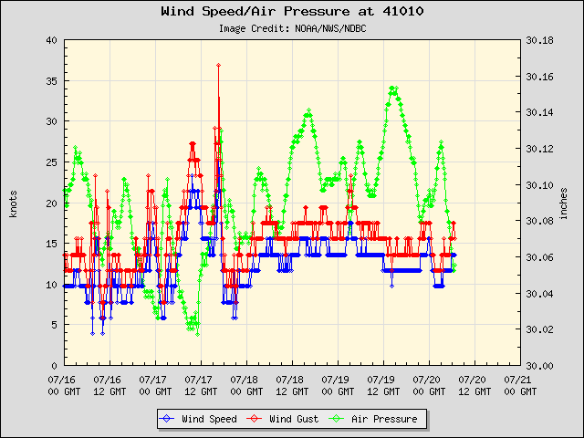 5-day plot - Wind Speed, Wind Gust and Atmospheric Pressure at 41010