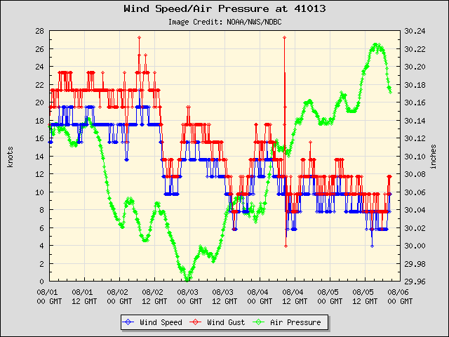 5-day plot - Wind Speed, Wind Gust and Atmospheric Pressure at 41013
