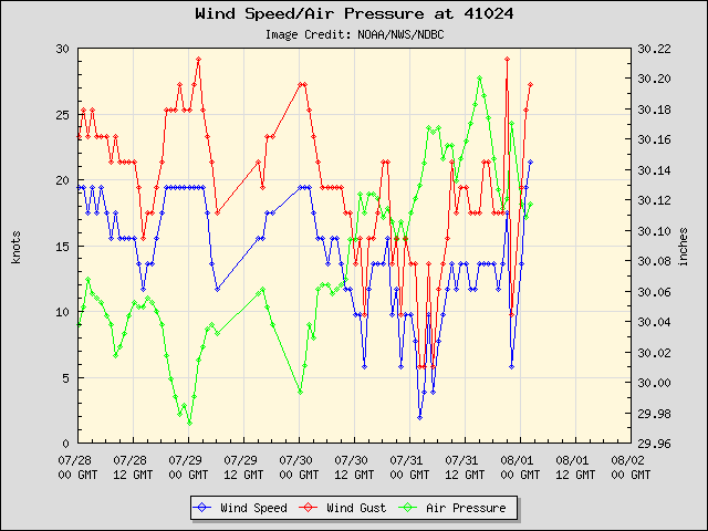 5-day plot - Wind Speed, Wind Gust and Atmospheric Pressure at 41024