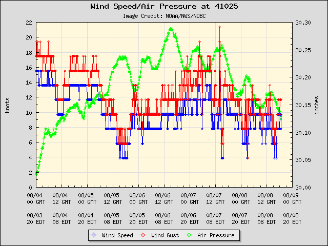 5-day plot - Wind Speed, Wind Gust and Atmospheric Pressure at 41025