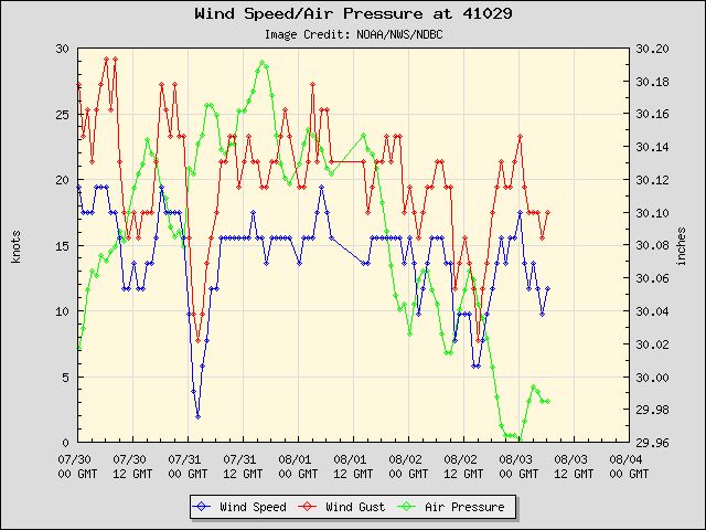 5-day plot - Wind Speed, Wind Gust and Atmospheric Pressure at 41029