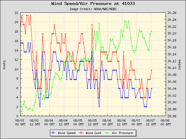 5-day plot - Wind Speed, Wind Gust and Atmospheric Pressure at 41033