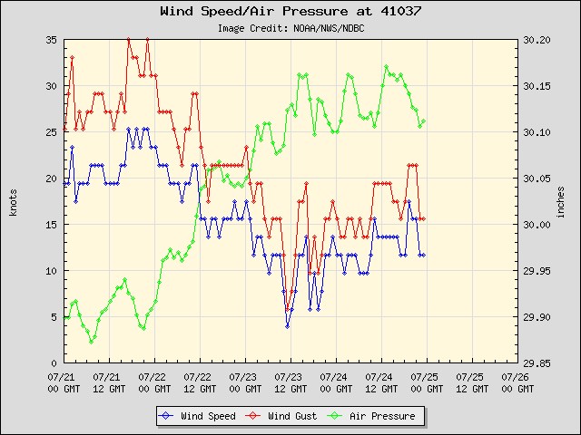 5-day plot - Wind Speed, Wind Gust and Atmospheric Pressure at 41037