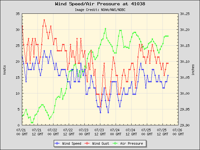5-day plot - Wind Speed, Wind Gust and Atmospheric Pressure at 41038
