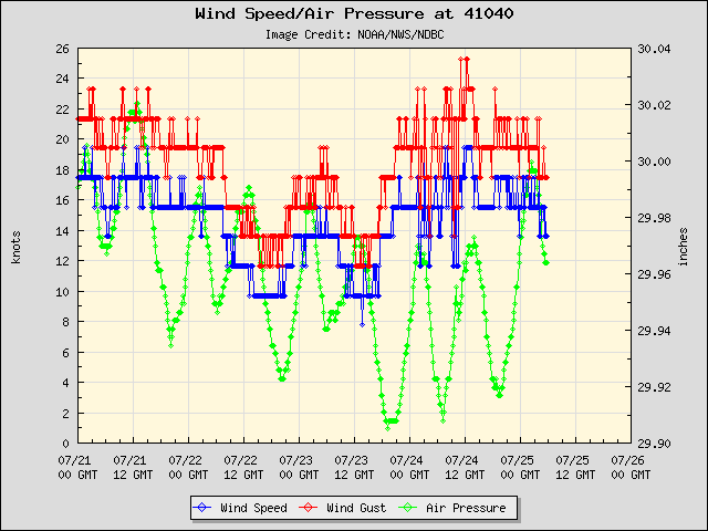 5-day plot - Wind Speed, Wind Gust and Atmospheric Pressure at 41040