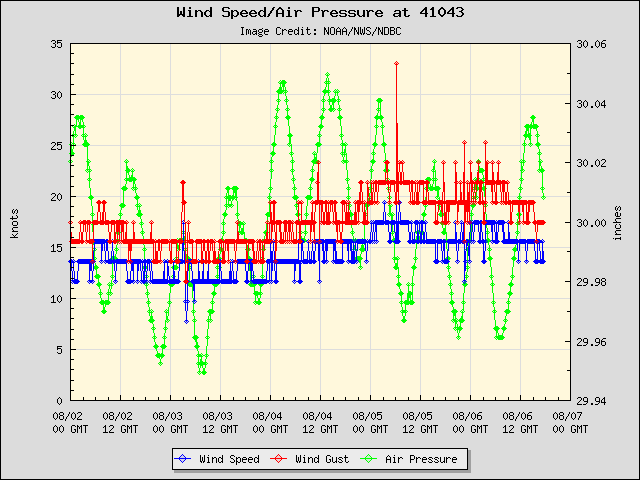 5-day plot - Wind Speed, Wind Gust and Atmospheric Pressure at 41043