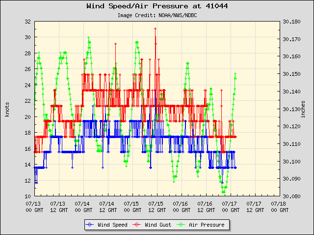5-day plot - Wind Speed, Wind Gust and Atmospheric Pressure at 41044
