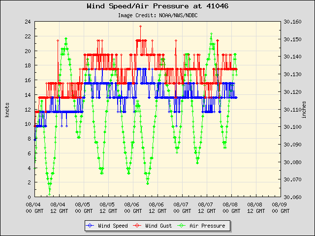 5-day plot - Wind Speed, Wind Gust and Atmospheric Pressure at 41046
