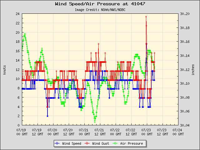 5-day plot - Wind Speed, Wind Gust and Atmospheric Pressure at 41047