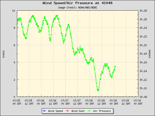 5-day plot - Wind Speed, Wind Gust and Atmospheric Pressure at 41048