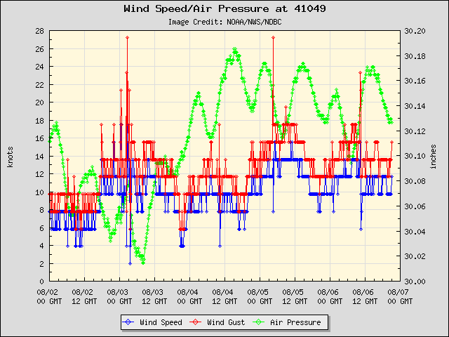 5-day plot - Wind Speed, Wind Gust and Atmospheric Pressure at 41049