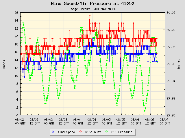 5-day plot - Wind Speed, Wind Gust and Atmospheric Pressure at 41052