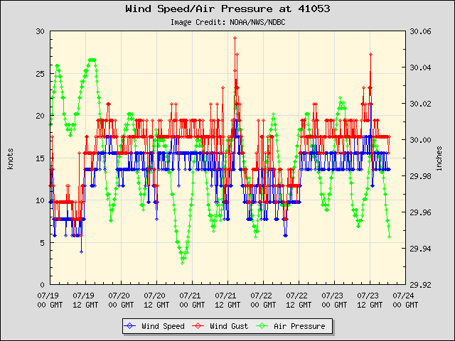 5-day plot - Wind Speed, Wind Gust and Atmospheric Pressure at 41053