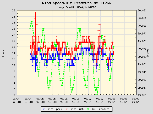 5-day plot - Wind Speed, Wind Gust and Atmospheric Pressure at 41056