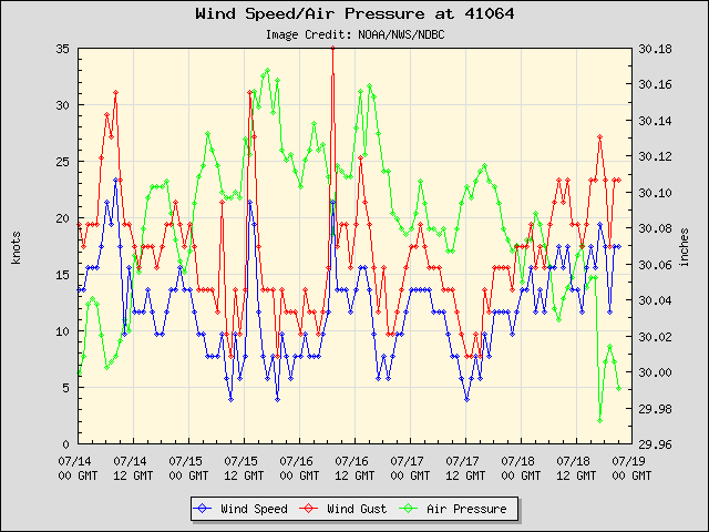 5-day plot - Wind Speed, Wind Gust and Atmospheric Pressure at 41064