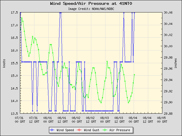 5-day plot - Wind Speed, Wind Gust and Atmospheric Pressure at 41NT0