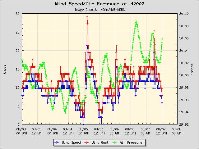 5-day plot - Wind Speed, Wind Gust and Atmospheric Pressure at 42002
