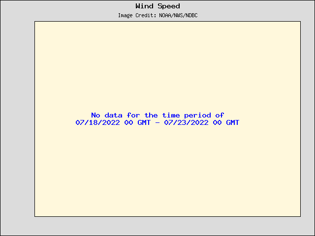 5-day plot - Wind Speed, Wind Gust and Atmospheric Pressure at 42003
