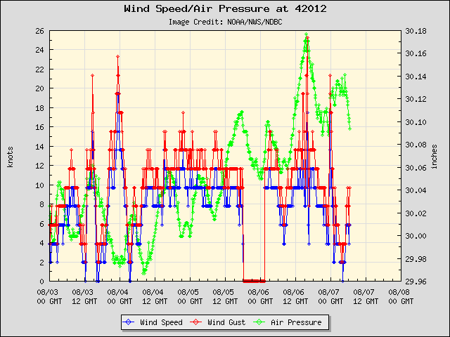 5-day plot - Wind Speed, Wind Gust and Atmospheric Pressure at 42012