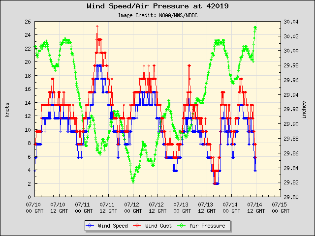 5-day plot - Wind Speed, Wind Gust and Atmospheric Pressure at 42019