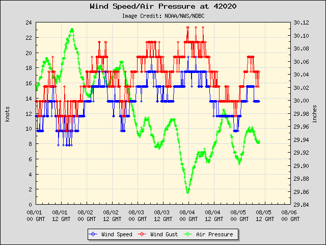 5-day plot - Wind Speed, Wind Gust and Atmospheric Pressure at 42020