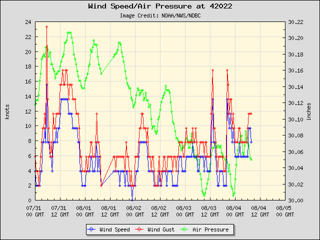 5-day plot - Wind Speed, Wind Gust and Atmospheric Pressure at 42022