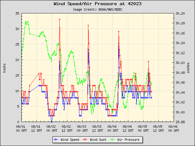 5-day plot - Wind Speed, Wind Gust and Atmospheric Pressure at 42023