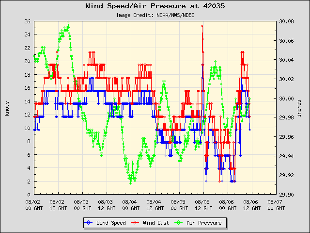 5-day plot - Wind Speed, Wind Gust and Atmospheric Pressure at 42035
