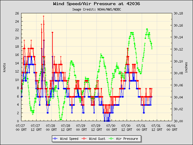 5-day plot - Wind Speed, Wind Gust and Atmospheric Pressure at 42036