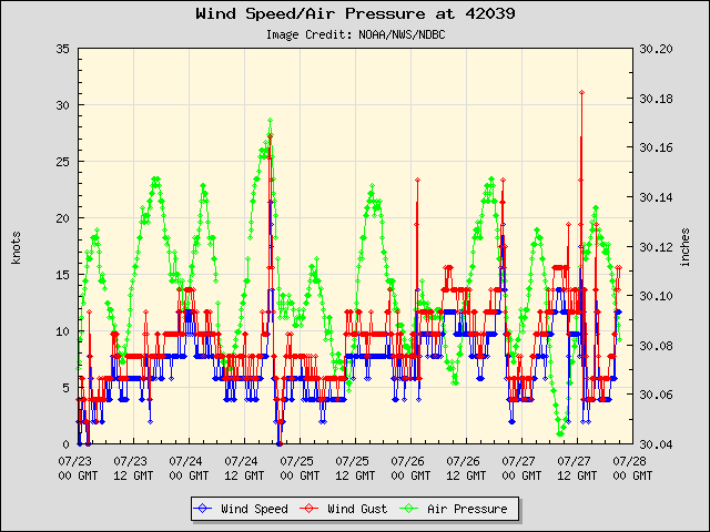 5-day plot - Wind Speed, Wind Gust and Atmospheric Pressure at 42039